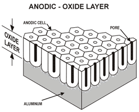 Diagram of anodic oxide layer on aluminum surface